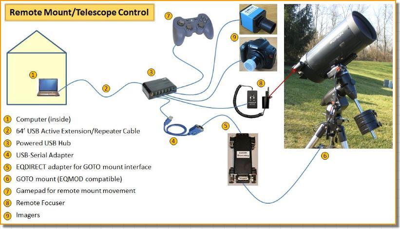 project remote
